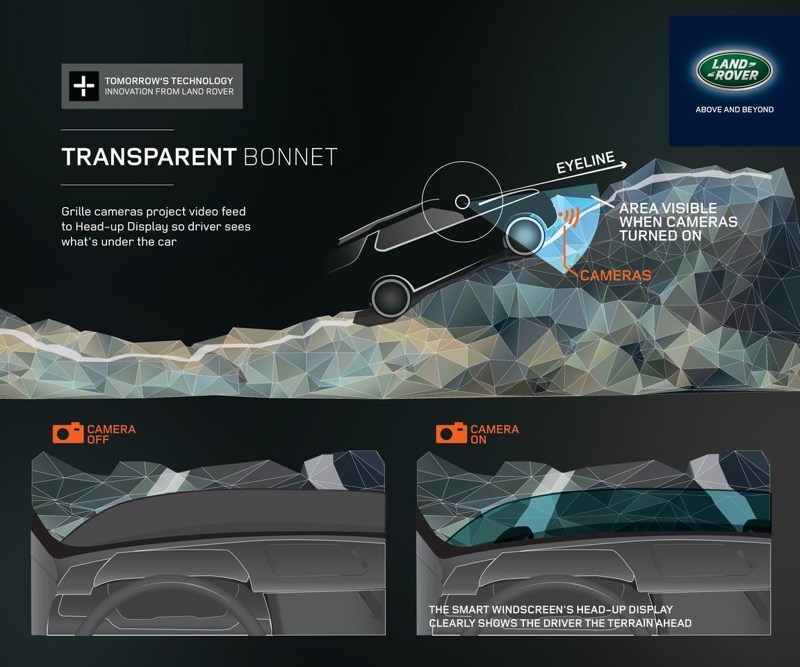 A description of how the Transparent Bonnet works