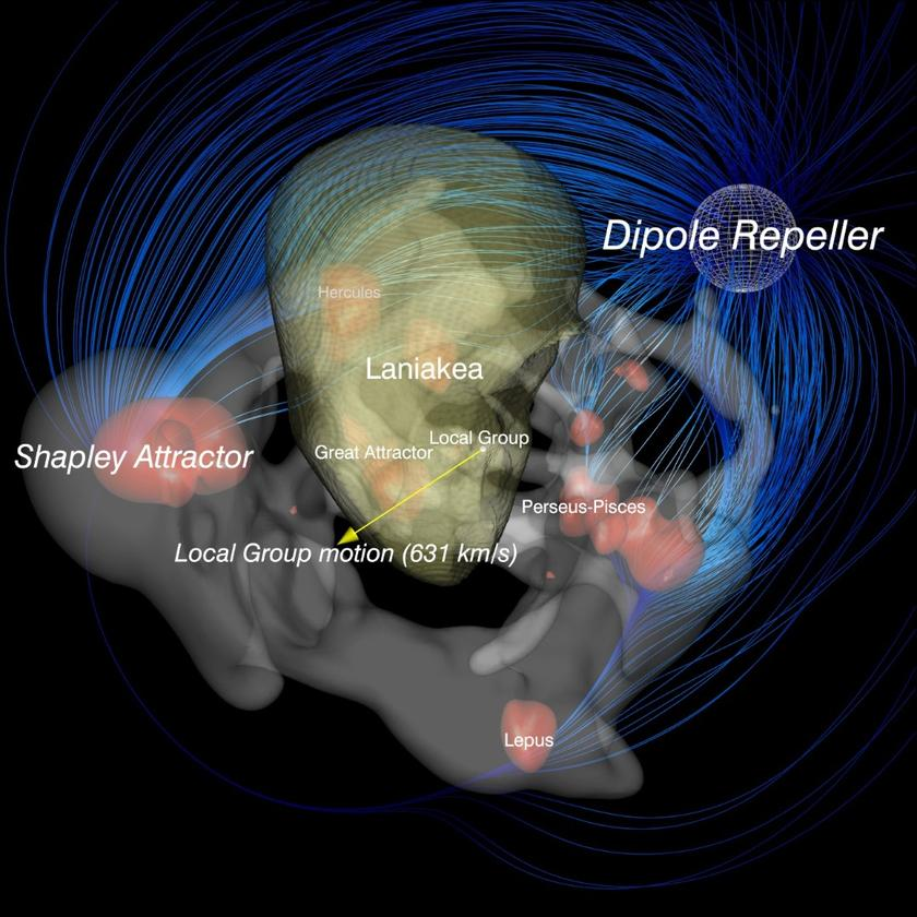 Astronomers have discovered a vast, extragalactic void they call the Dipole Repeller, that appears to be pushing our Local Group of galaxies away from it