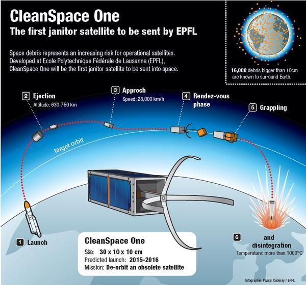 The CleanSpace One satellite is being designed to grab expired satellites from orbit, and bring them back to Earth