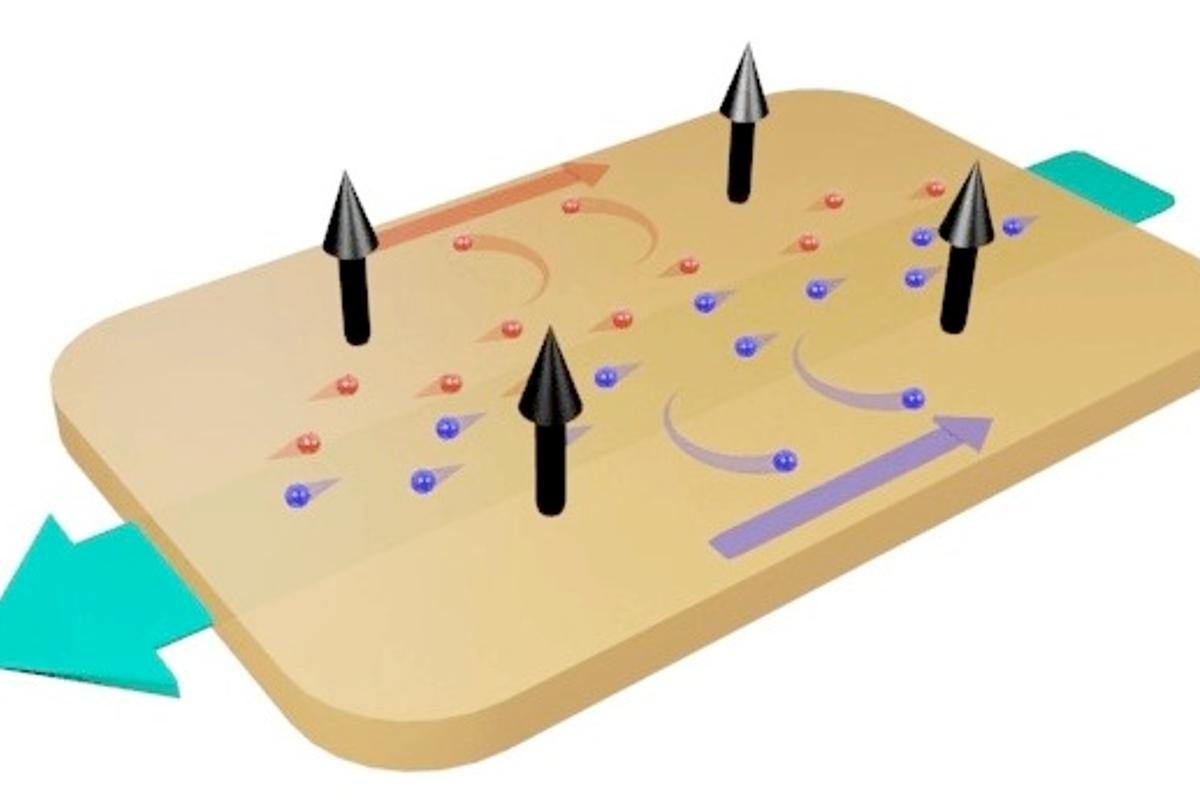 Electronics can get faster and better more quickly thanks to the discovery that niobium phosphide has an especially high magnetoresistance – a phenomenon illustrated here in which electrons are deflected from their original direction of flow (green arrow) by a magnetic field (black arrows), increasing electric resistance