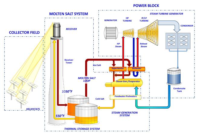 solar power plant flow diagram california approves its first molten salt solar power plant  molten salt solar power plant
