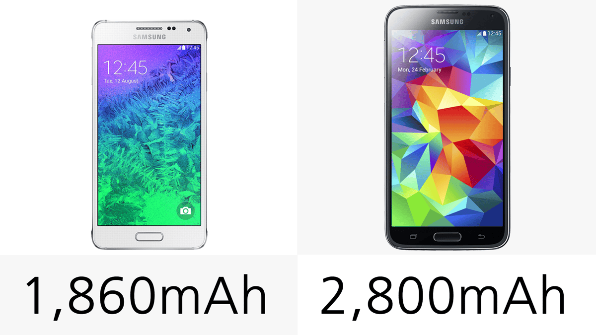 The Galaxy S5 is fitted with the larger battery of the two