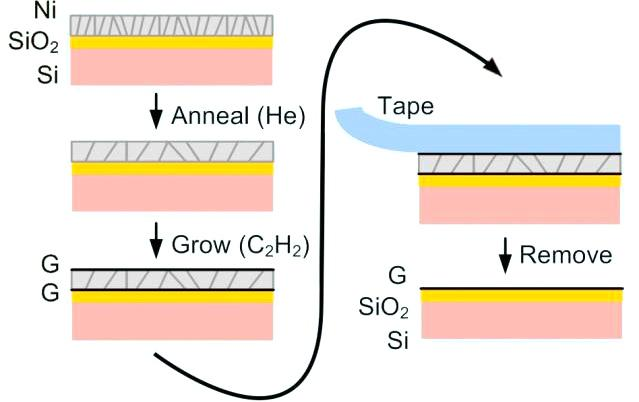 A diagram of the new graphene production technique