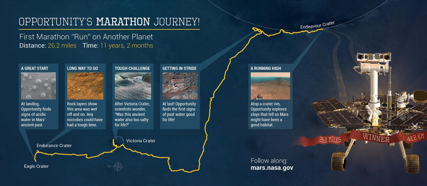 Infographic showing Opportunity's travels (Image: NASA)