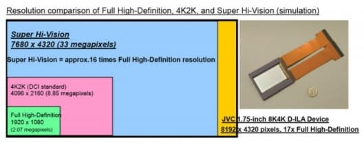 Resolution comparison of Full High-Definition, 4K2K, and Super Hi-Vision (simulation).Click image to enlarge