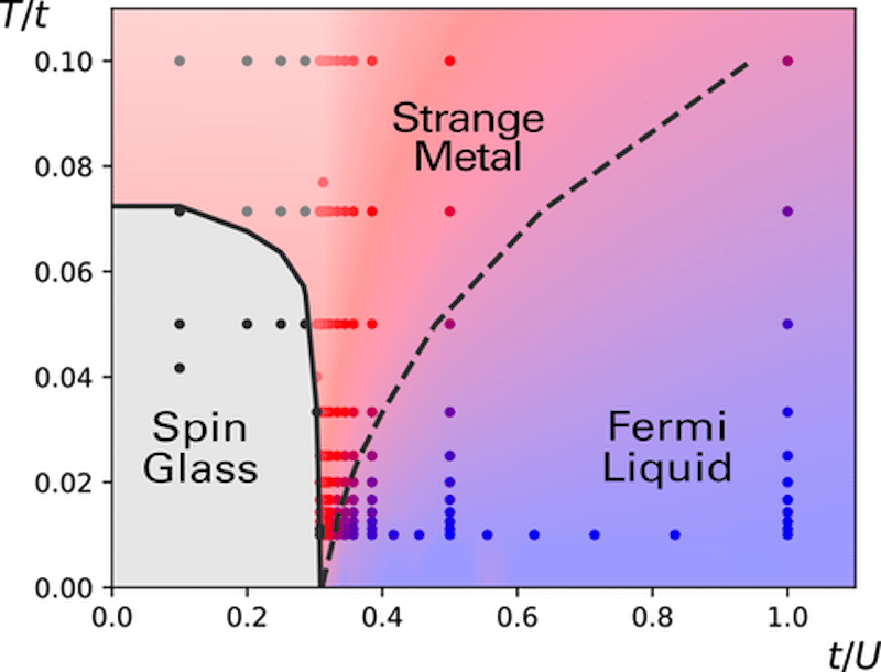 A diagram showing where the new state of matter, strange metals, fits in amongst other known states