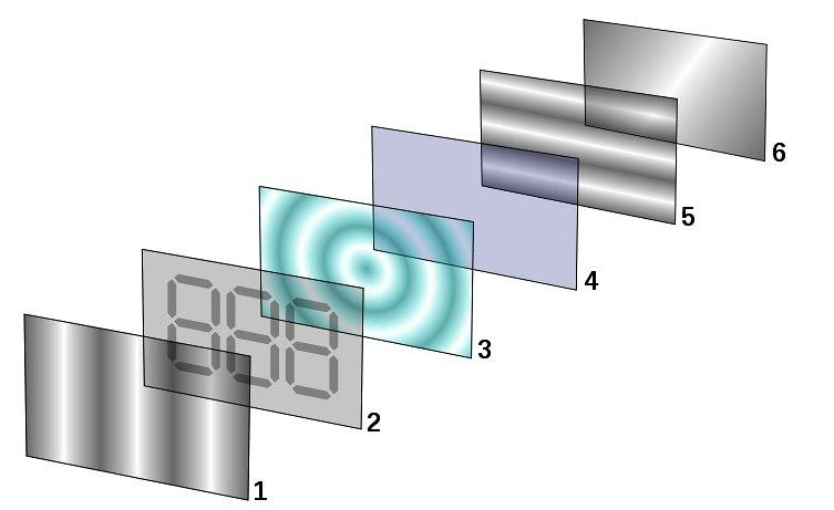 A liquid crystal display consists of a number of layers, comprising a source of light (6), crossed optical polarizers (1,5), and a layer of liquid crystal (3) bounded by a pair of transparent electrodes (2,4) (Image: Ed g2s)