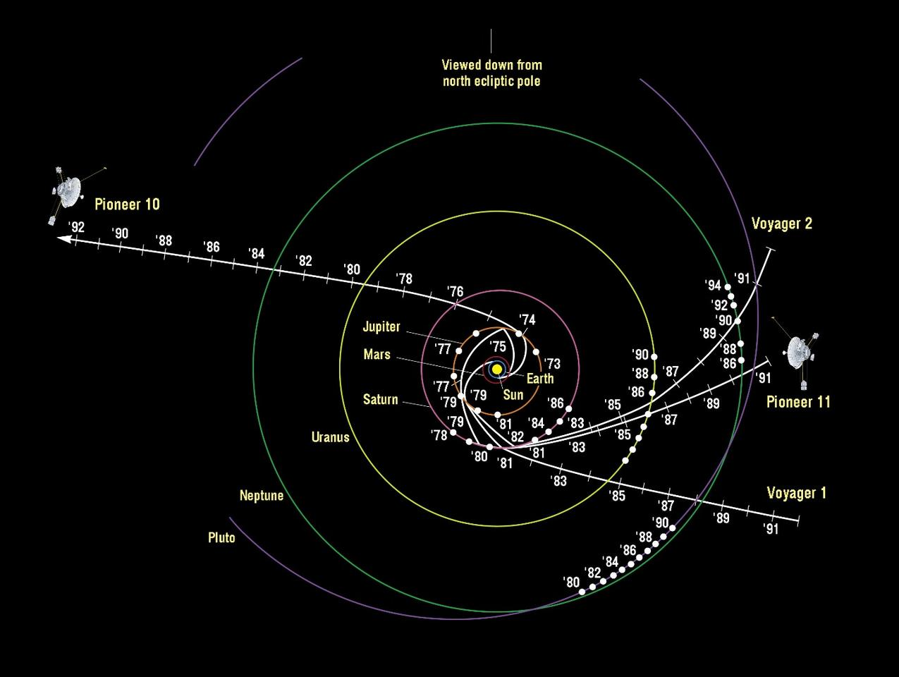 Pioneer and Voyager trajectories