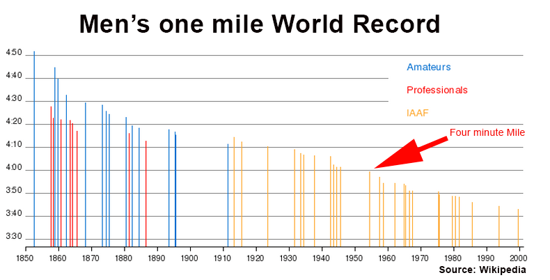 The world record mile progression would suggest we'll continue to see improvements in human performance for some time yet. Athlete's had been targeting the four minute mile for acentury, and many thought it was the limit of human capability. <p></p><p>[image:342692]With thebenefit of hindsight and some historical data, that concept now looks like a nonsenseas with the benefits of sports science, modern training techniques, 3:50 wasbroken two decades later when New Zealander John Walker ran 3:49.4 in August1975 and the world record is now held by Morocco's Hicham El Guerrouj at 3:43.13.</p>