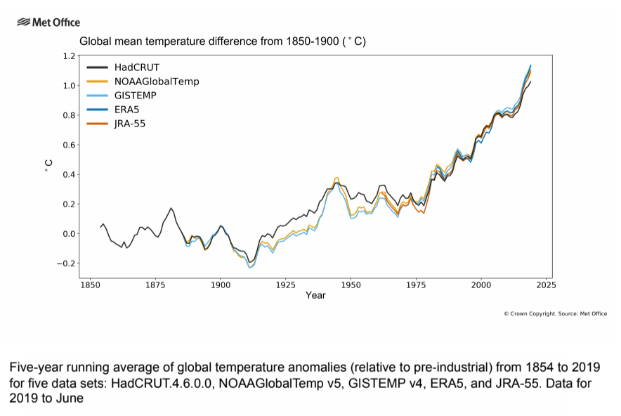 A graph showing the clear upward trend in global temperatures over the last few years