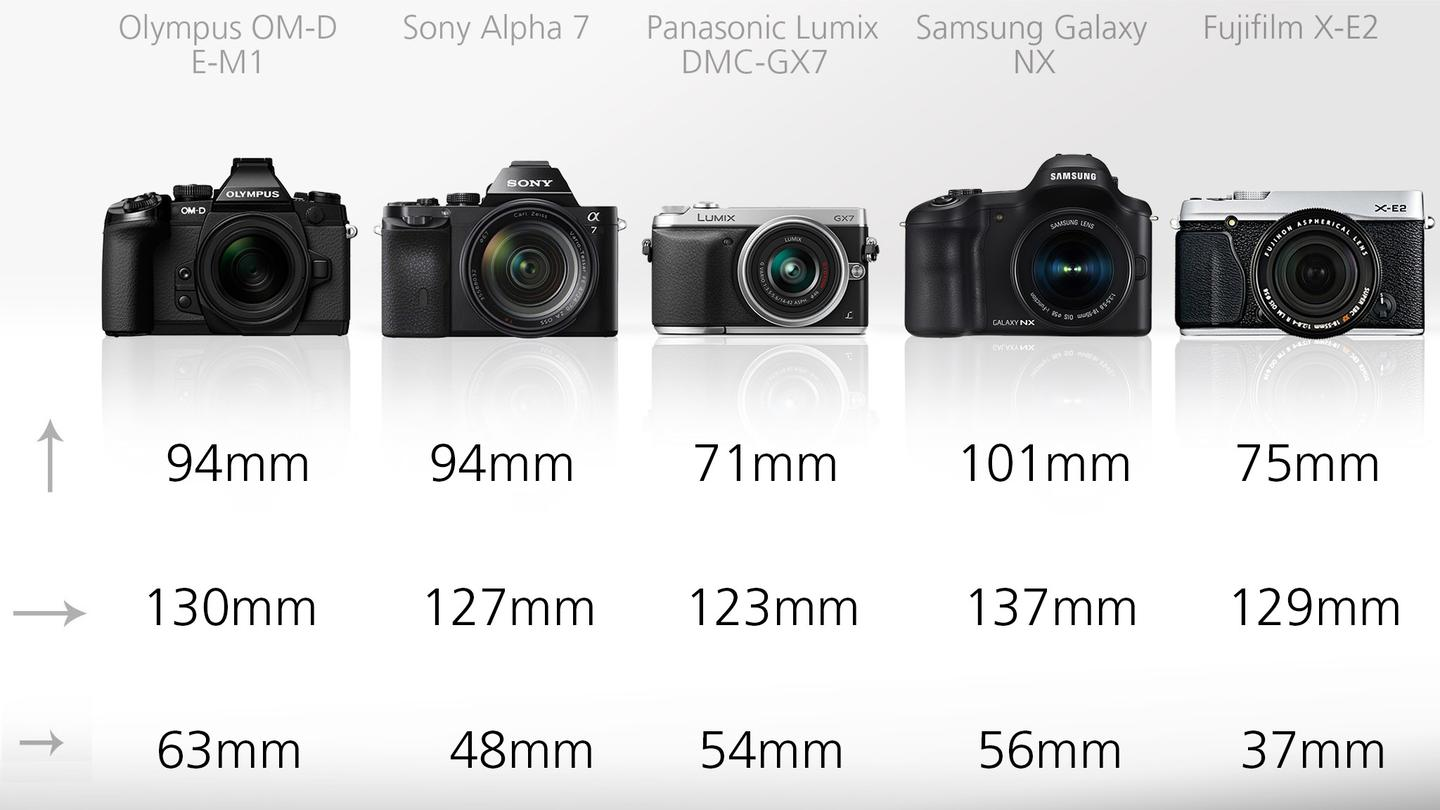 The most notable in terms of physical dimensions is the Sony Alpha 7 which somehow manages to squeeze a full frame sensor into a body which is smaller and than the Olympus OM-D E-M1
