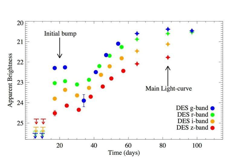 When the brightness of the object is plotted out, a clear spike is seen, followed by a dip, then an even more intense burst during the main sequence of the supernova