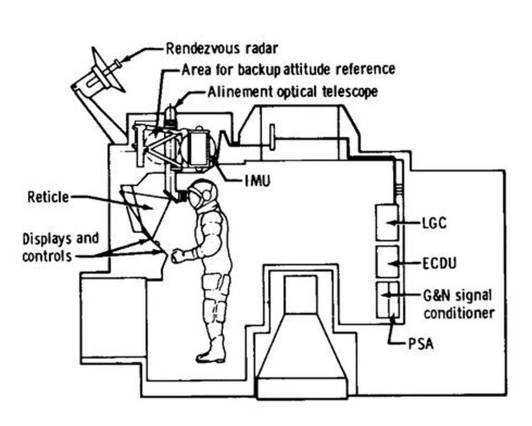 The LM AGC diagram