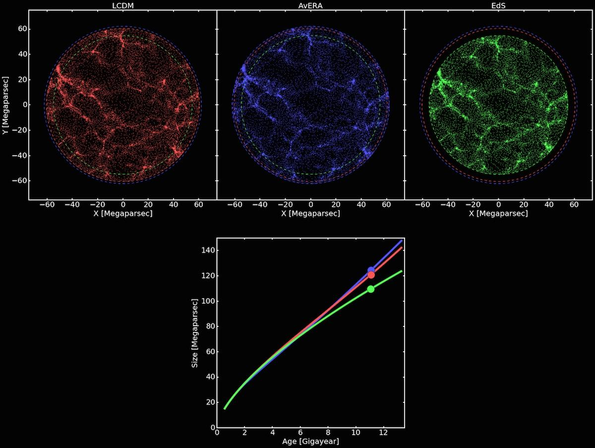 A comparison of three models of universal expansion: top left, in red, is the Lambda-CDM model, including dark energy; middle, in blue, is the new Avera model, which accounts for the structure and doesn't require dark energy; and right, in green, is the original Einstein-de Sitter model, which also doesn't include dark energy