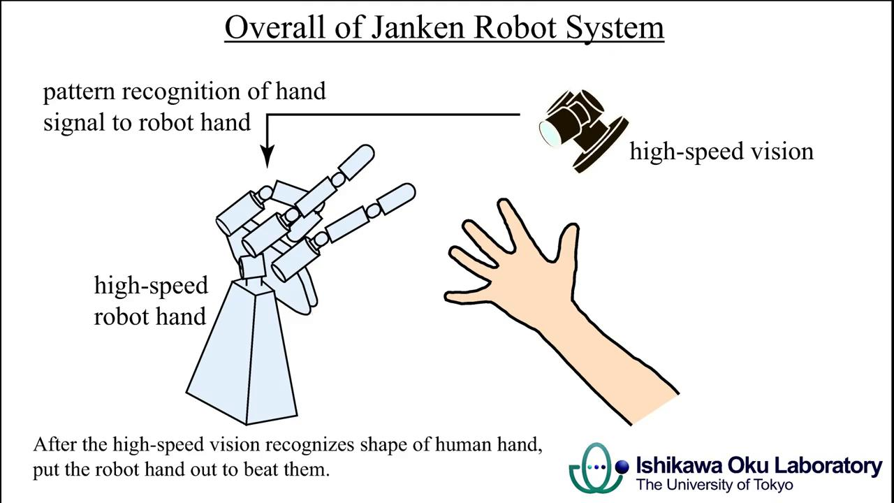 The Ishikawa Oku Lab's robot consists of a high speed vision sensor and a high speed robot hand with three fingers