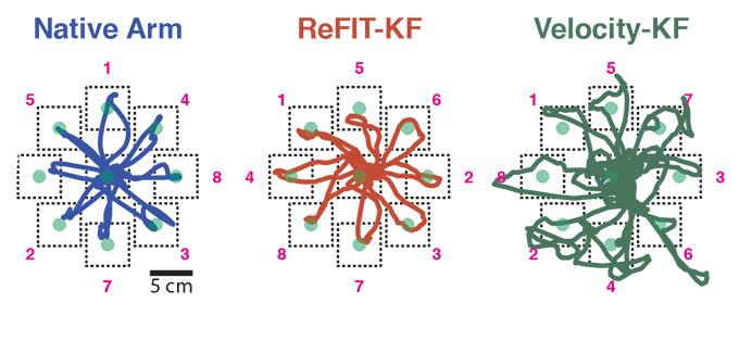 The above image shows the improvement of the ReFIT algorithm (middle), when compared to a previous-generation algorithm (right)