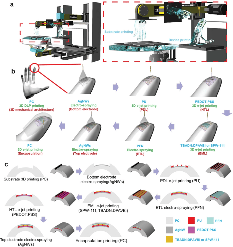 The multi-stage DLP/e-jet print process