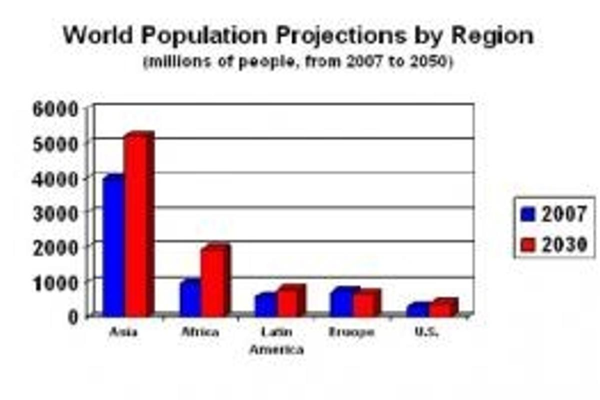 World population projections to 2050