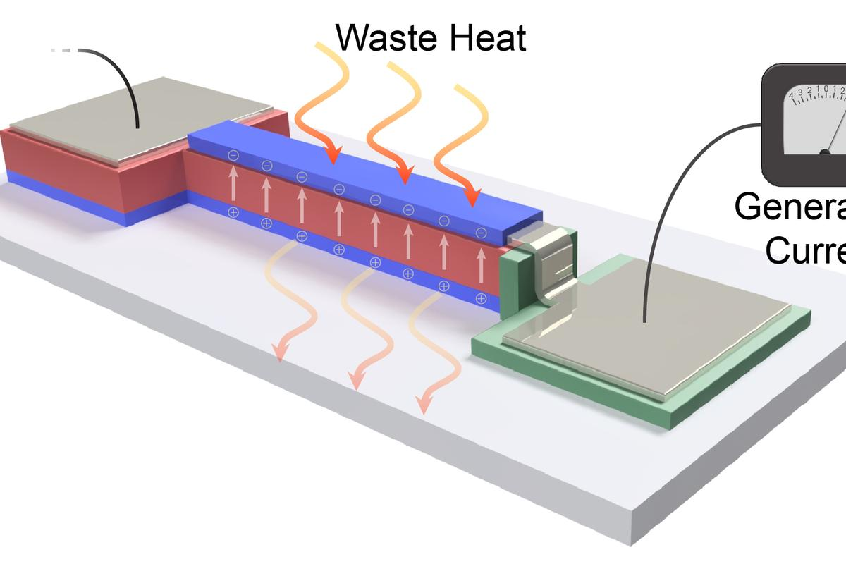 An illustration of how the new UCB thin film works to generate electricity from waste heat