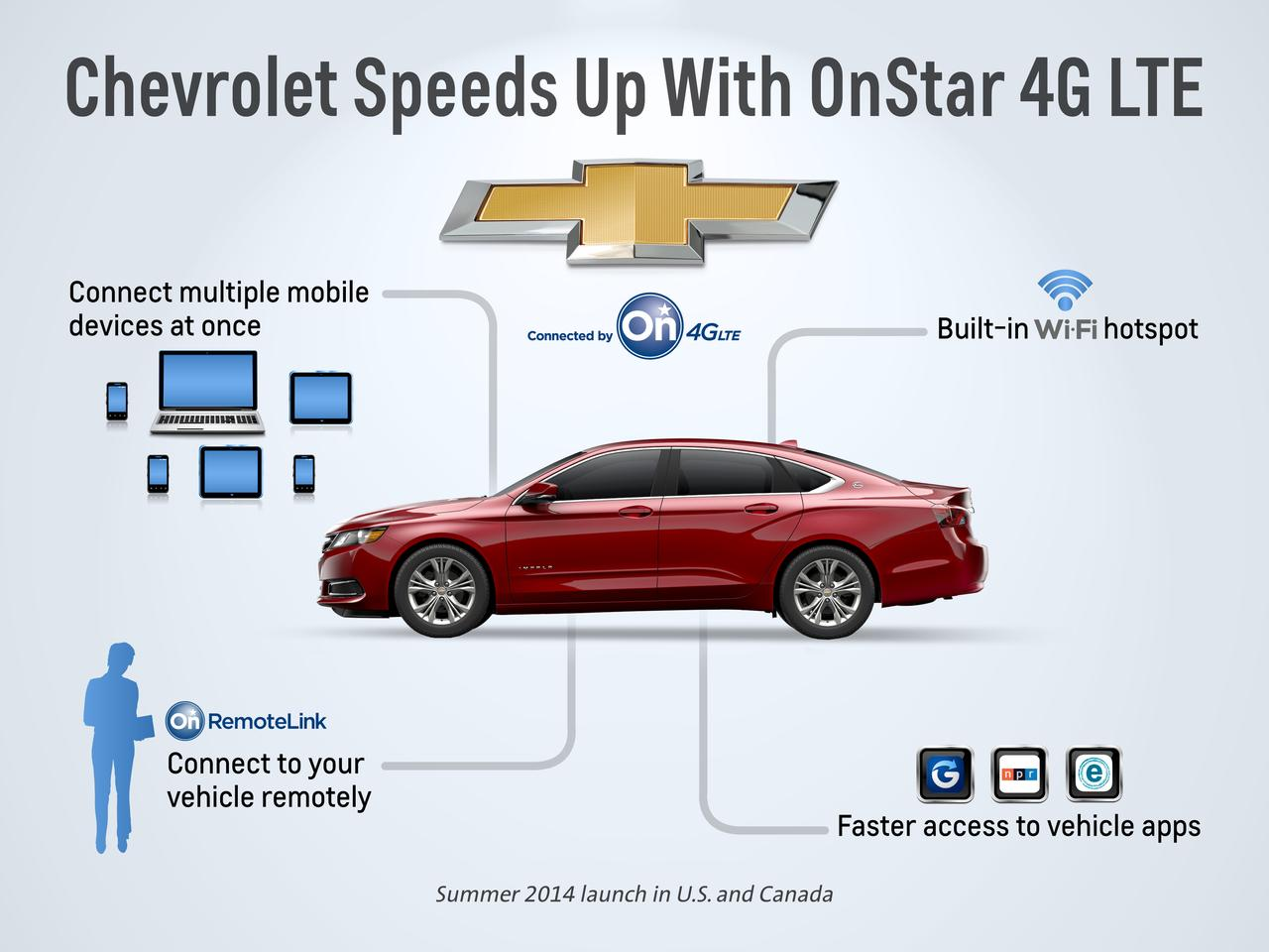 An LTE option will begin to roll out with select 2015 Chevrolet models.