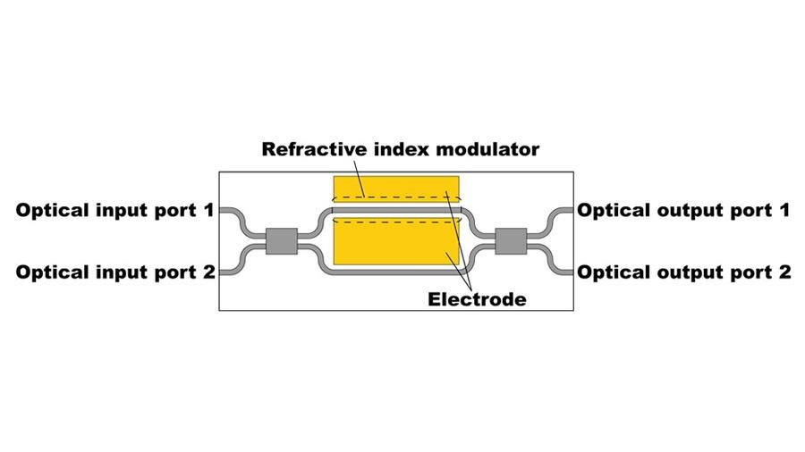 Applying an electrical current in an optical switching element modulates the refractive index and switches the output port