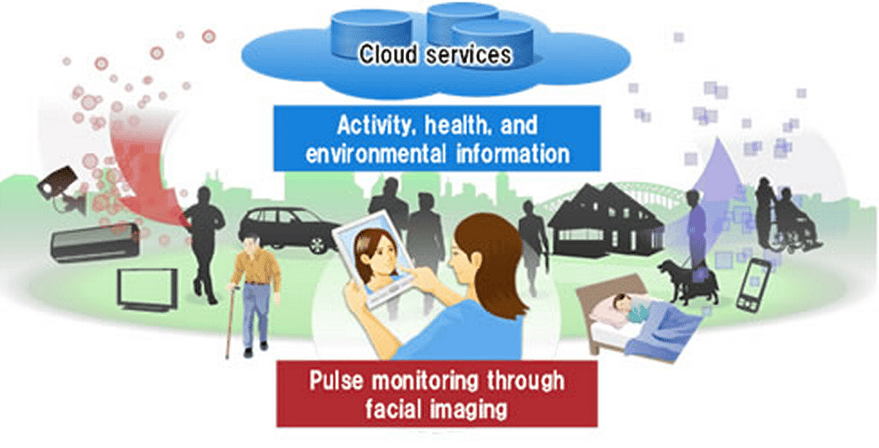 Health support services based on human-centric computing