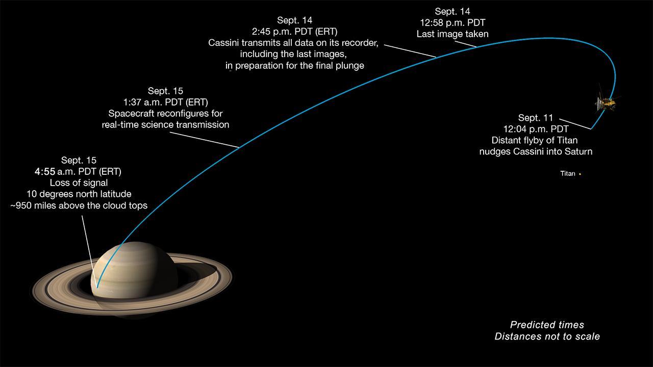 Milestones in Cassini's final dive toward Saturn.