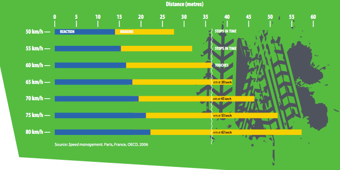 A look at stopping distances from different speeds