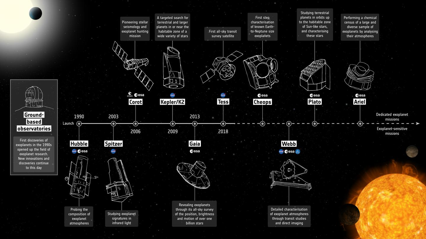 Exoplanet timeline infographic