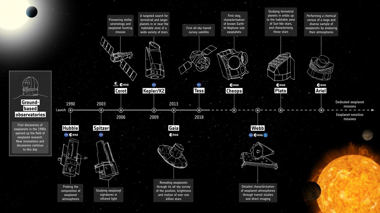 Exoplanet timeline infographic