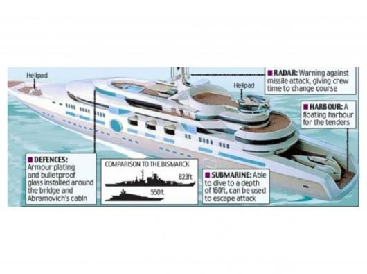 Artist's impression of the Eclipse mega-yacht