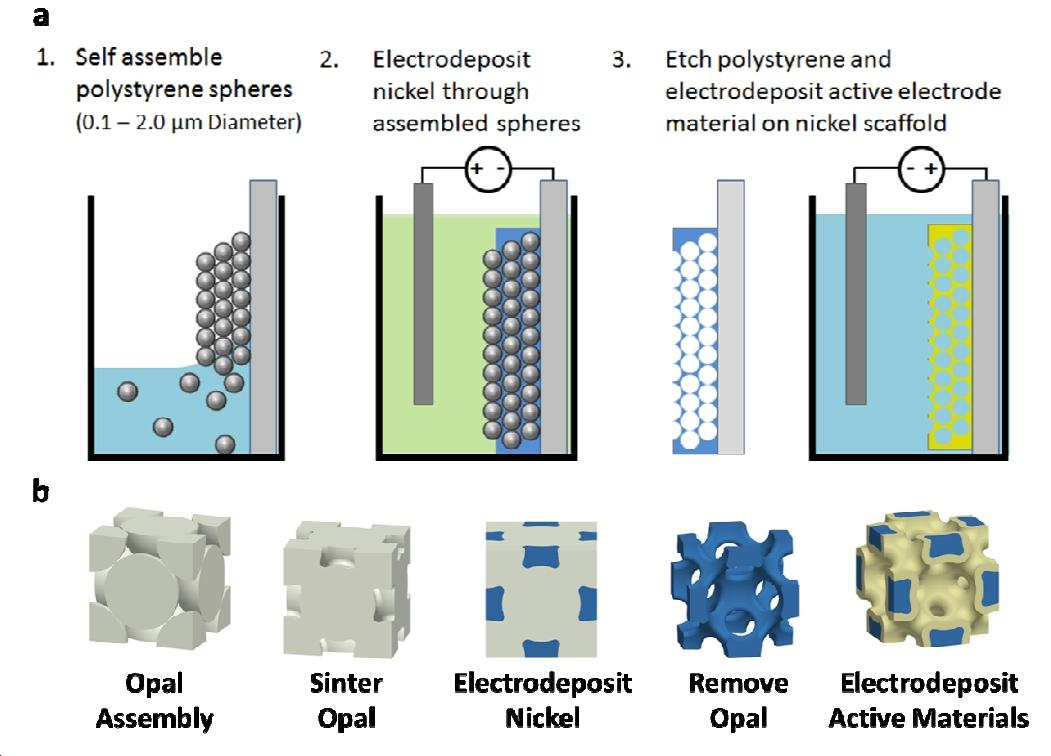 New microbatteries combine the advantages of lithium-ion