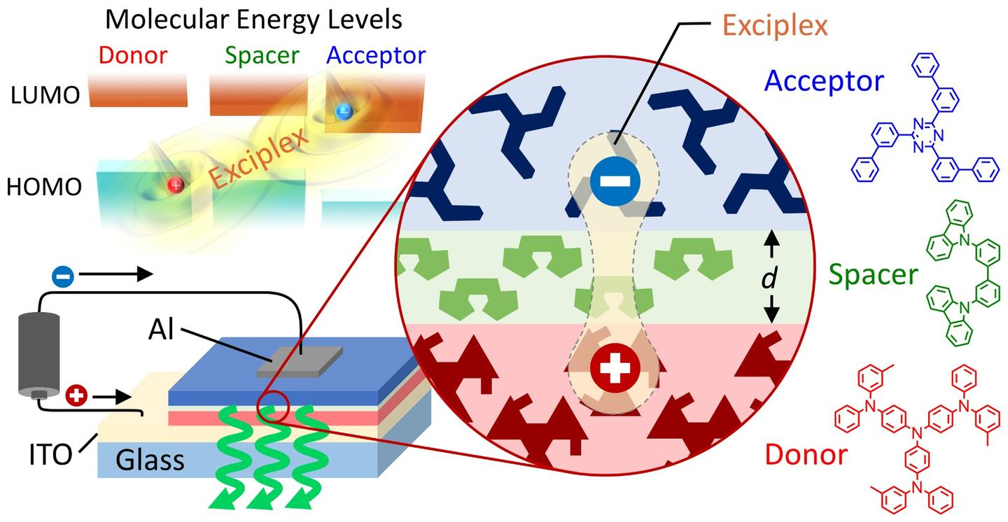 This schematic shows the basic structure of an exciplex-based OLED with emission color and efficiency that can be controlled simply by changing the spacer thickness