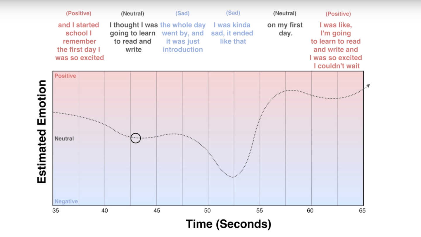 The system tracks a conversation in real-time across five-second intervals and evaluates whether the mood is happy, sad or neutral