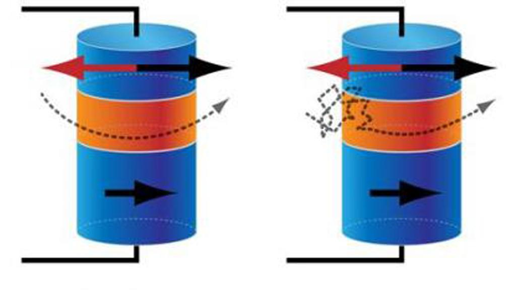 A schematic of data storage in (left) converntional magnetic memory and (right) thermally assisted memory (Image: Alan Stonebraker, APS)