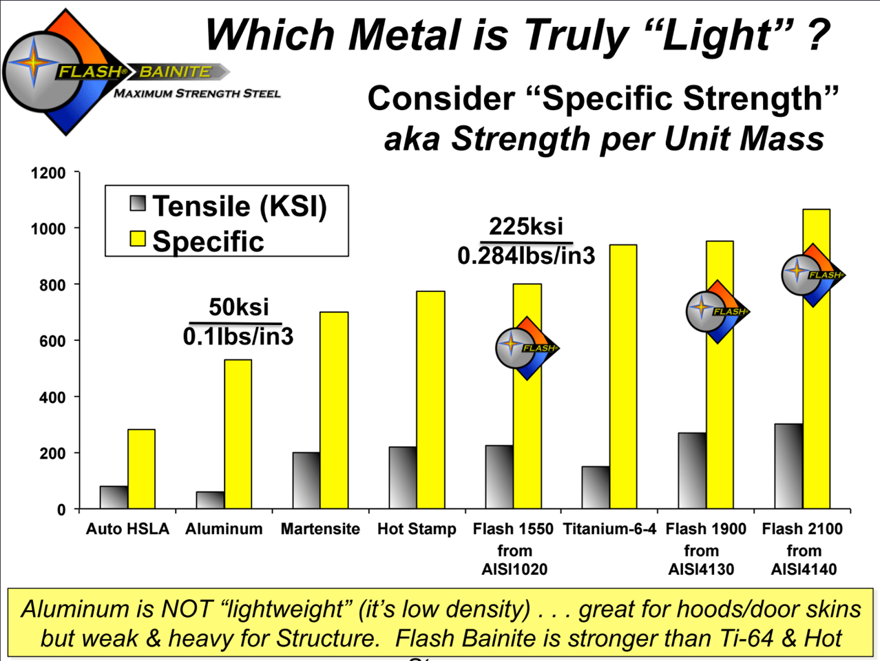 Graph demonstrating Flash Bainite's specific and tensile strength compared to aluminum, hot stamp steel and titanium