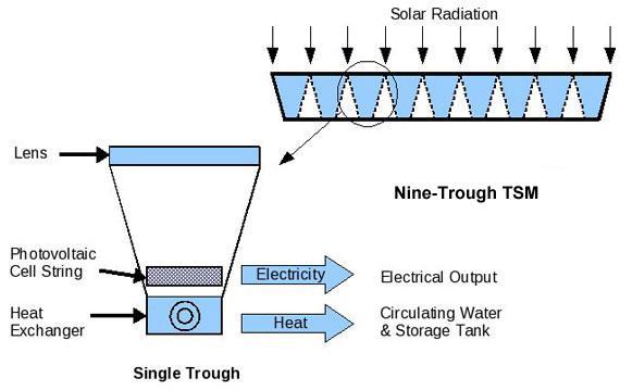Each CUESS module consists of nine troughs