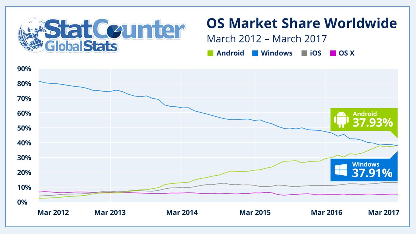 Graph from StatCounter