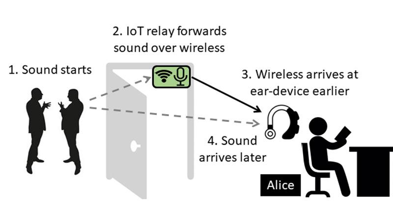 A new noise-cancelling system relies on the fact that sound can be transmitted more quickly via a wireless network than through the air as sound waves