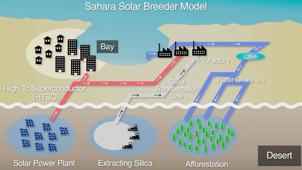 Possible model of the Sahara Solar Breeder Project