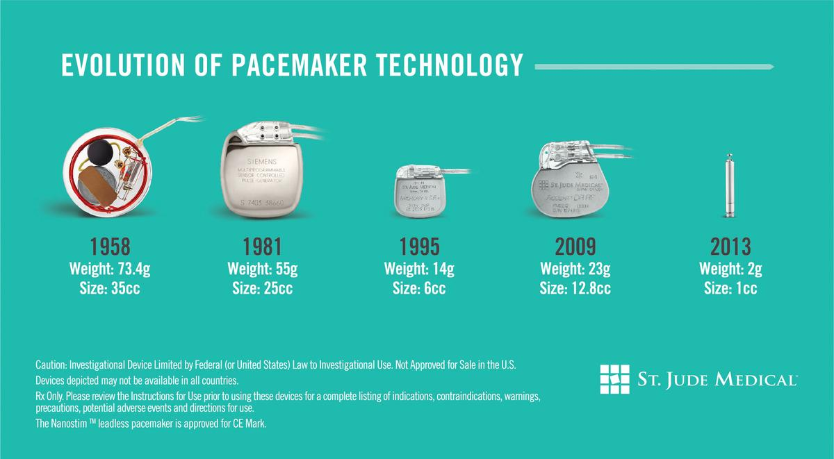 The Nanostim is considerably smaller than the pacemakers that have come before it