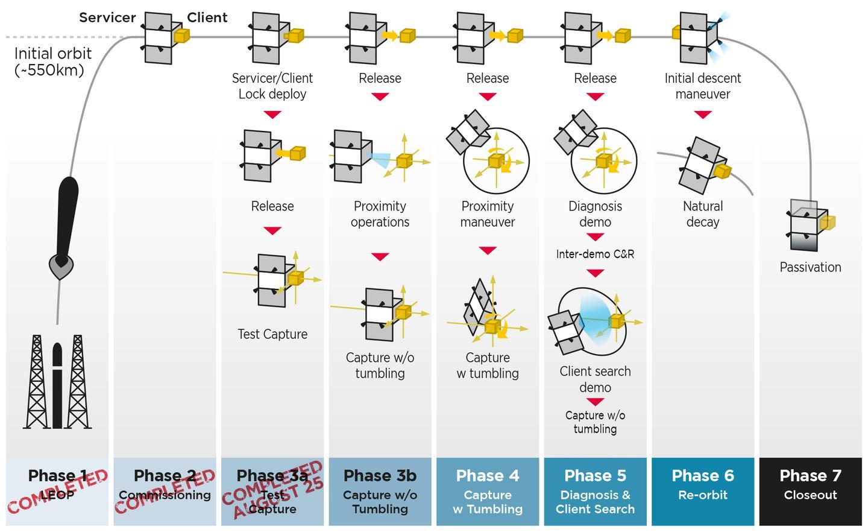 Infografía de la fase de demostración de ELSA-d