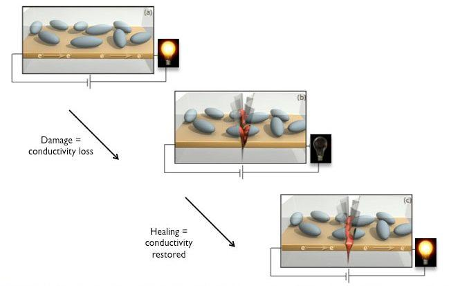 A diagram illustrating how the self-healing circuit works