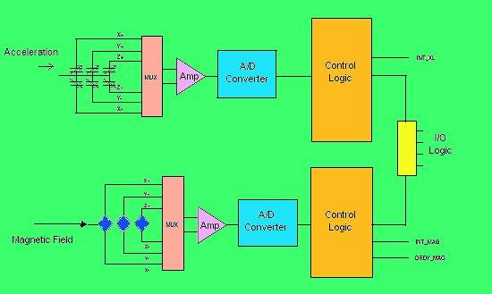 Block diagram of the STMicroelectronics LSM303C eCompass chip (Image: STMicroelectronics)
