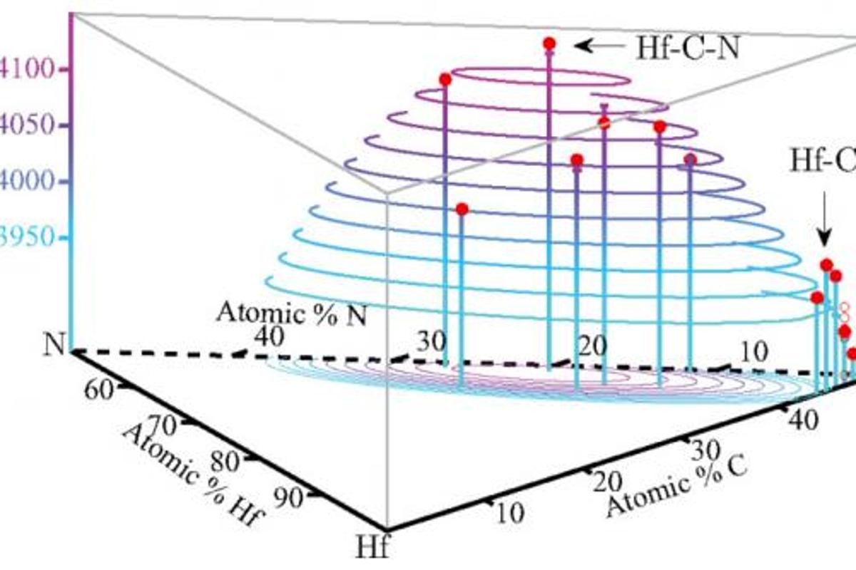Computer simulations predict a combination of hafnium, nitrogen and carbon will have the highest melting point yet