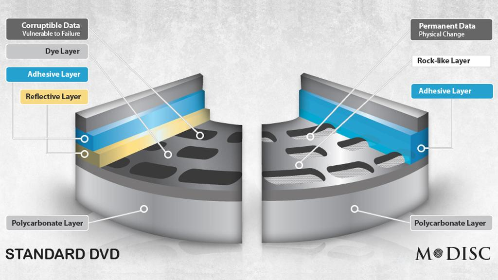 The structure of a standard DVD (left) and the M-DISC, (right), which claims a lifetime of up to 1,000 years