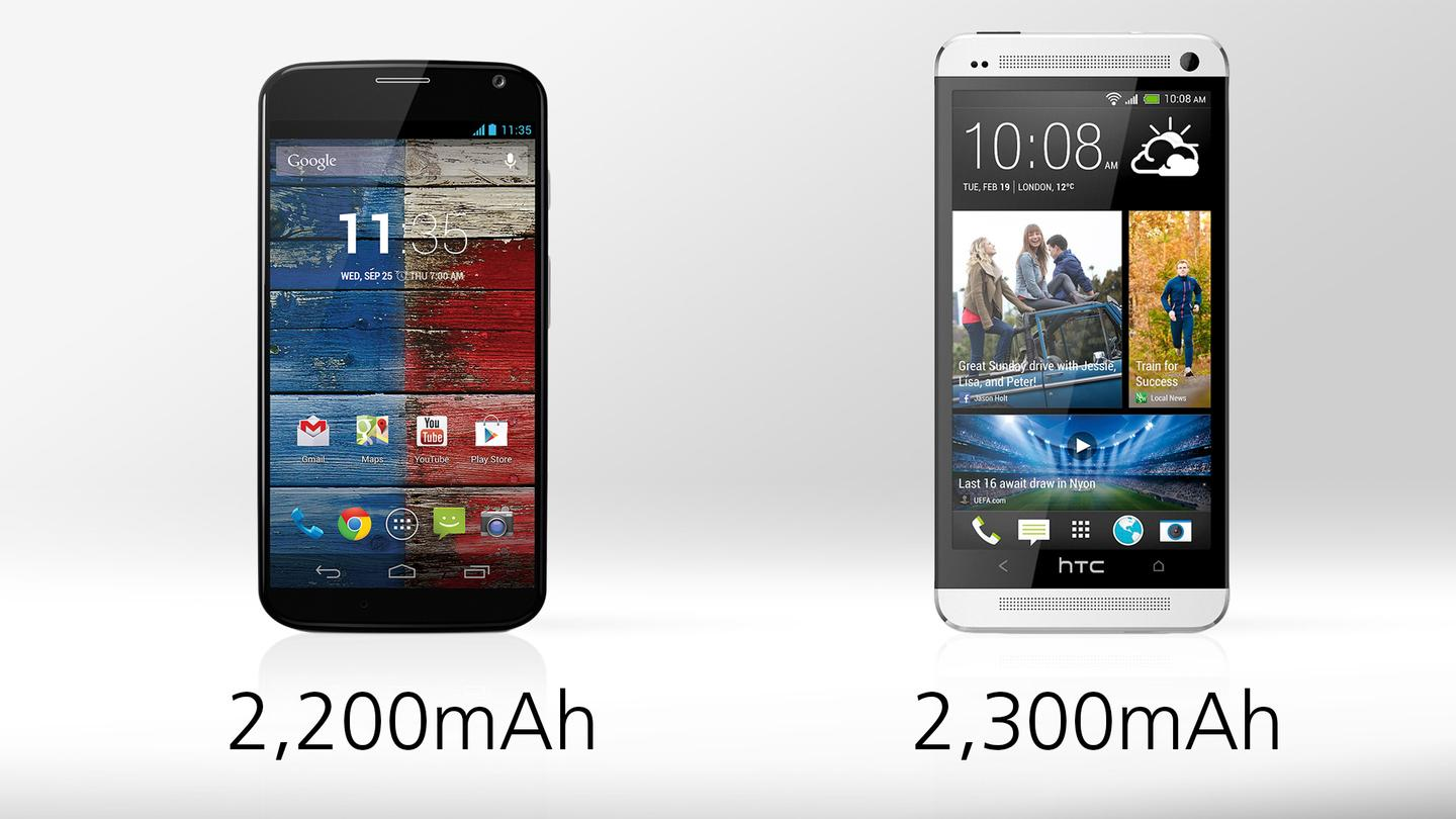 The Moto X should deliver longer battery life than the HTC One