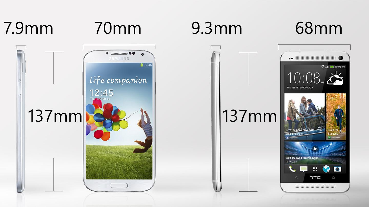 The HTC One is a bit narrower and thicker than the Galaxy S4