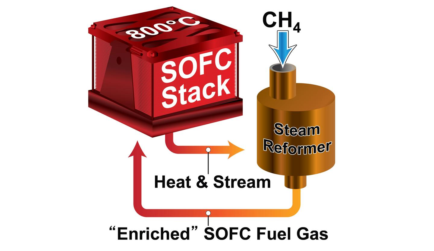 The highly efficient, small-scale SOFC system developed at PNNL features PNNL-developed microchannel technology and two unusual processes, called external steam reforming and fuel recycling