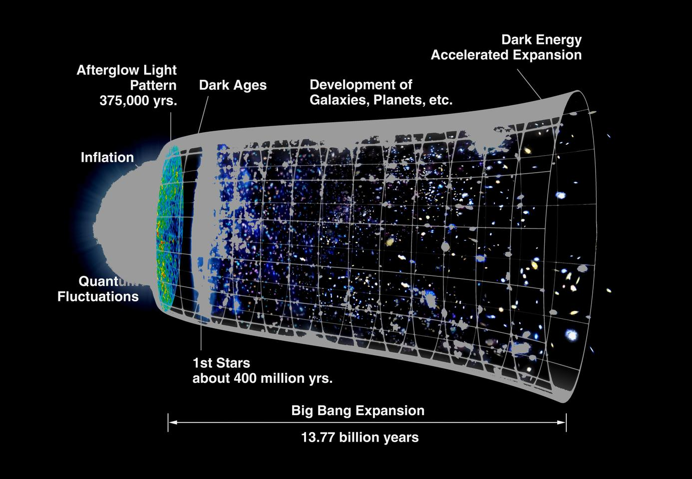 History of the Universe from Big Bang through inflation to today's accelerating expansion (Image: NASA)